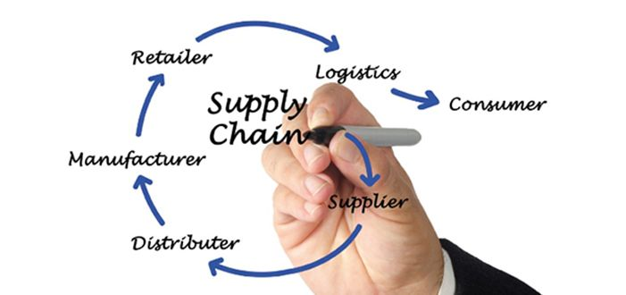 Supply Chain increases the Availability of Goods